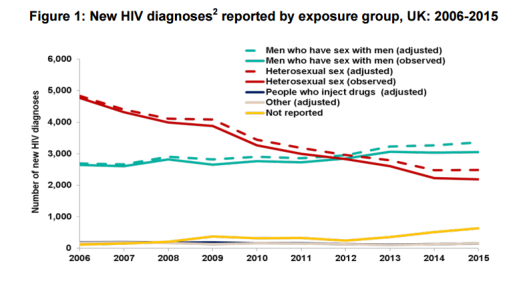 HIV-chart.png